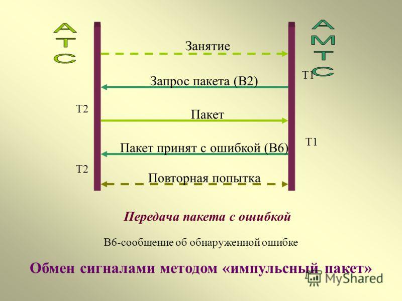 Обмен сигналами методом «импульсный пакет» Занятие Запрос пакета (В2) Пакет Пакет принят правильно (В11) Успешная передача пакета Т1 Т2 В2- запрос адресной информации от АМТС. В11- подтверждение приема адресной информации