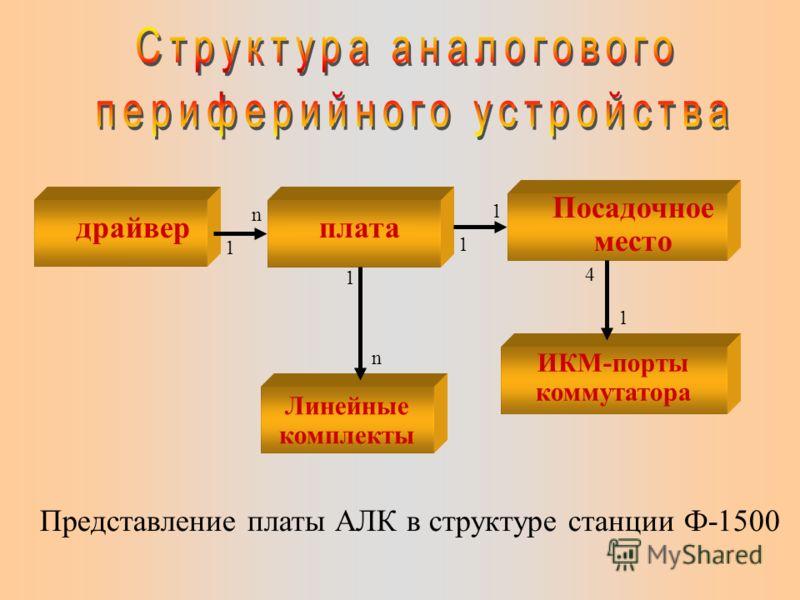 Все платы АЛК идентичны по способам управления, по возможностям группирования их на одном ИКМ порту коммутатора, и отличаются сигнатурой платы и схемотехникой линейных комплектов. Данная общность позволяет использовать одинаковые методы конфигурирова