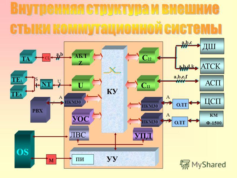 Осуществляется с единого центра технической эксплуатации. Все серверы всех станций обслуживаемых данным центром и рабочие места операторов объединяются в единую распределенную сеть технического обслуживания, основанную на стеке протоколов TCP/IP. Свя