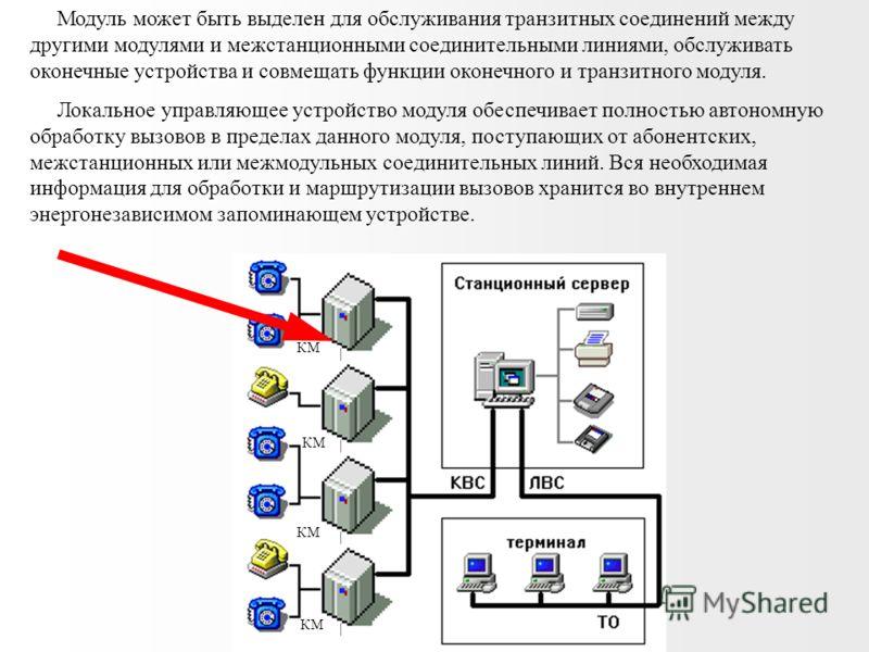 КМ Коммутационный модуль Независимый сетевой элемент с однозвенным полнодоступным коммутационным полем емкостью до 1024 базовых цифровых портов со скоростью цифрового потока 64кБит/с. Коммутационные модули соединяются между собой с помощью цифровых с