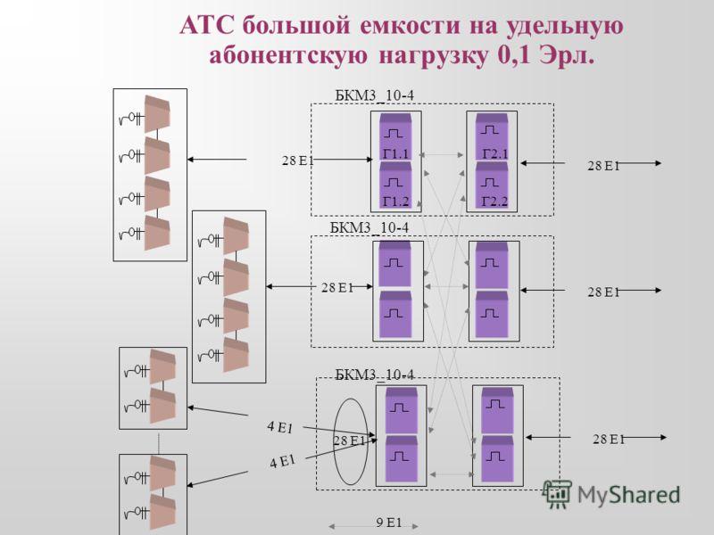 А1 А14 Г14 Г1 14Е1 1..7 Е1 14 Е1 АТС емкостью от 1024 до 7168 АЛ на удельную абонентскую нагрузку до 0.8 Эрл. Данная схема может использоваться, например, при построении спецузла справочных и экстренных служб.