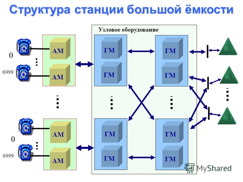 Общая структура станции Абонентский модуль Не блокирующее коммутационное поле на 1024 двунаправленных канала До 512 аналоговых абонентских линий До 26 цифровых абонентских линий (2B+D) До 6 цифровых соединительных линий (240 каналов) Цифровая соедини
