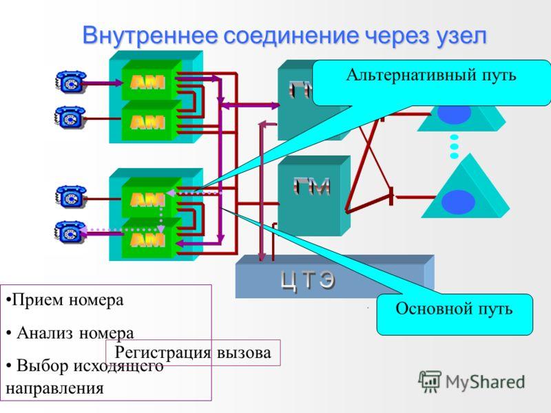 Внутреннее соединение через узел Основные пути Альтернативный путь