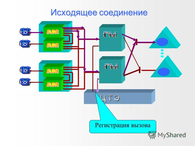 Внутреннее соединение через узел Основной путь Альтернативный путь Прием номера Анализ номера Выбор исходящего направления Регистрация вызова