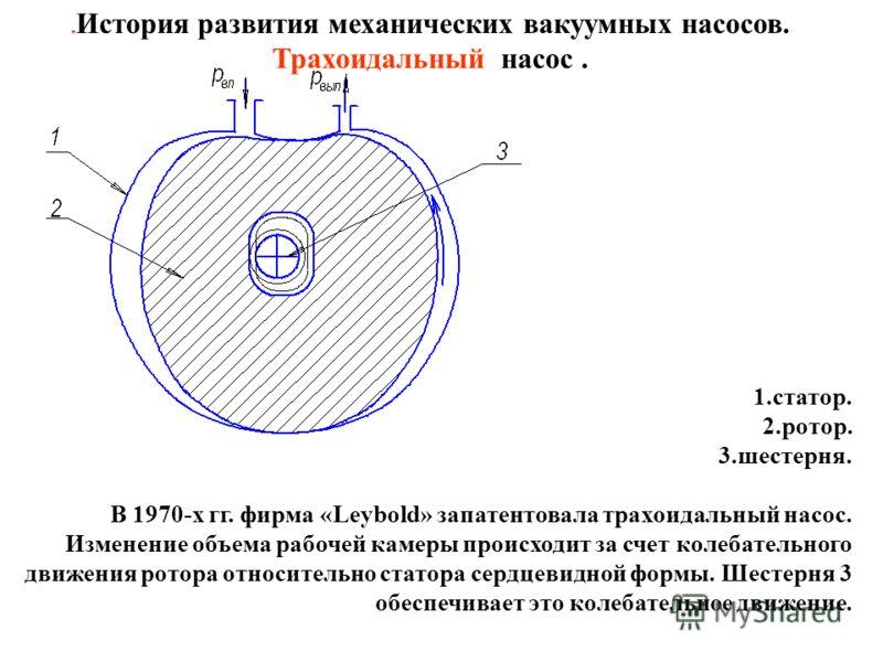 . История развития механических вакуумных насосов. Трахоидальный насос. 1.статор. 2.ротор. 3.шестерня. В 1970-х гг. фирма «Leybold» запатентовала трахоидальный насос. Изменение объема рабочей камеры происходит за счет колебательного движения ротора о