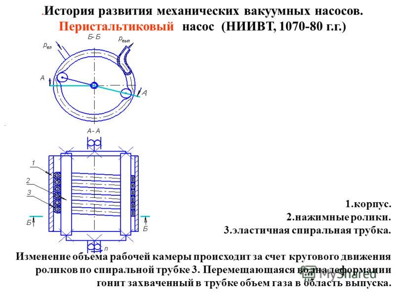 . История развития механических вакуумных насосов. Перистальтиковый насос (НИИВТ, 1070-80 г.г.) 1.корпус. 2.нажимные ролики. 3.эластичная спиральная трубка. Изменение объема рабочей камеры происходит за счет кругового движения роликов по спиральной т