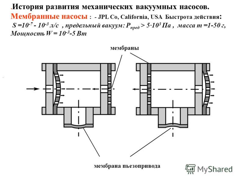 . История развития механических вакуумных насосов. Мембранные насосы : - JPL Co, California, USA Быстрота действия : S =10 -7 - 10 -3 л/с, предельный вакуум: Р пред > 5·10 3 Па, масса m =1-50 г, Мощность W = 10 -3 -5 Вт. мембрана пьезопривода мембран