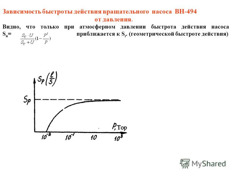 Зависимость быстроты действия вращательного насоса ВН-494 от давления. Видно, что только при атмосферном давлении быстрота действия насоса S н = приближается к S г. (геометрической быстроте действия)