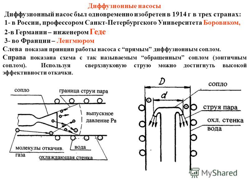 Диффузионные насосы Диффузионный насос был одновременно изобретен в 1914 г в трех странах: 1- в России, профессором Санкт-Петербургского Университета Боровиком, 2-в Германии – инженером Геде 3- во Франции – Ленгмюром Слева показан принцип работы насо