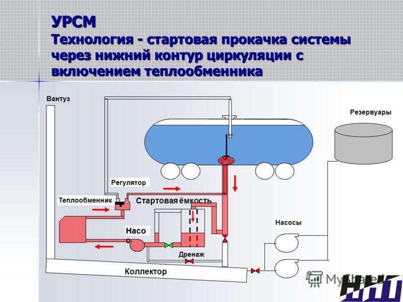УРСМ Технология - стартовая прокачка системы через нижний контур циркуляции с включением теплообменника