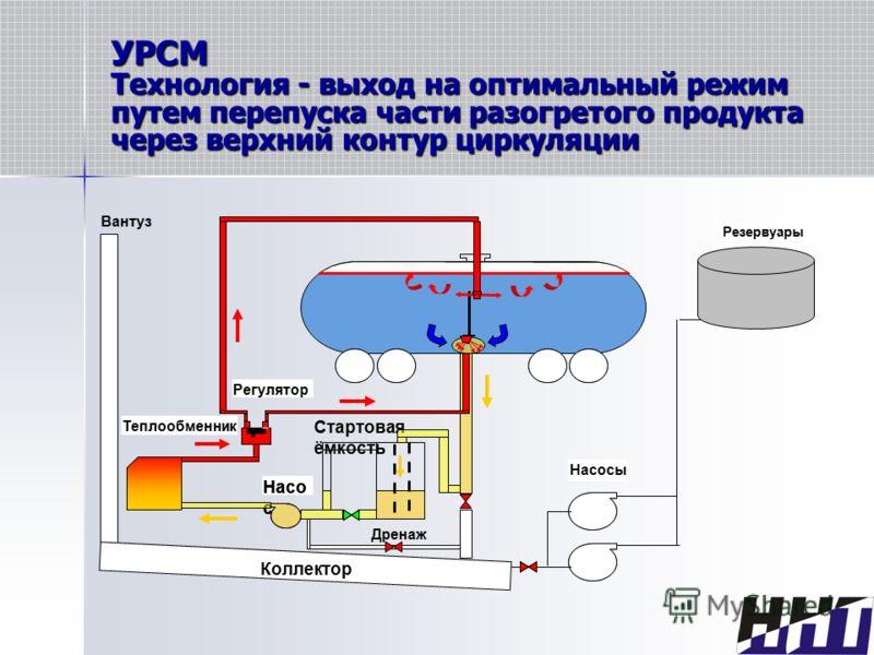 УРСМ Технология - выход на оптимальный режим путем перепуска части разогретого продукта через верхний контур циркуляции
