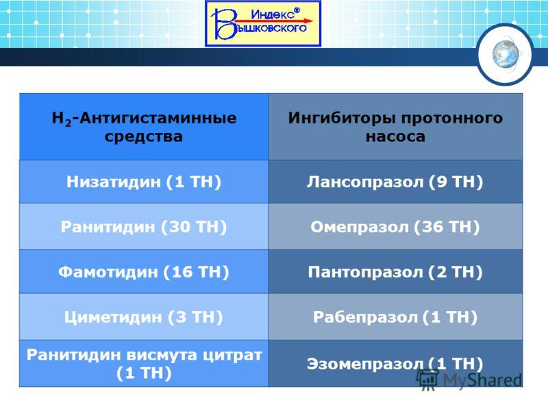 H 2 -Антигистаминные средства Ингибиторы протонного насоса Низатидин (1 ТН)Лансопразол (9 ТН) Ранитидин (30 ТН)Омепразол (36 ТН) Фамотидин (16 ТН)Пантопразол (2 ТН) Циметидин (3 ТН)Рабепразол (1 ТН) Ранитидин висмута цитрат (1 ТН) Эзомепразол (1 ТН)