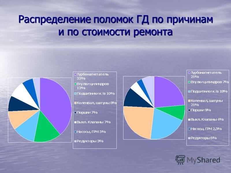 Распределение поломок ГД по причинам и по стоимости ремонта