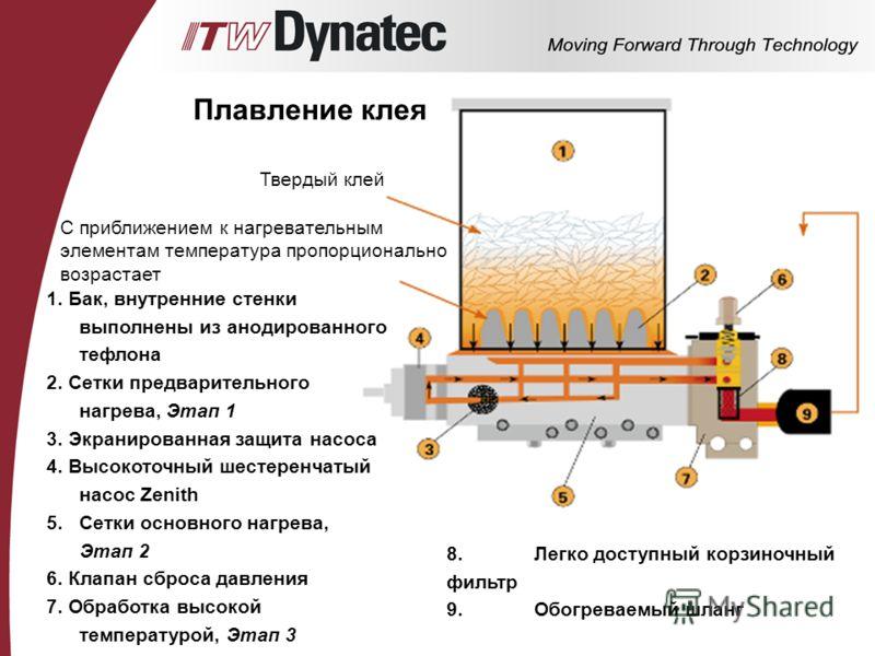 Плавление клея Твердый клей С приближением к нагревательным элементам температура пропорционально возрастает 1. Бак, внутренние стенки выполнены из анодированного тефлона 2. Сетки предварительного нагрева, Этап 1 3. Экранированная защита насоса 4. Вы