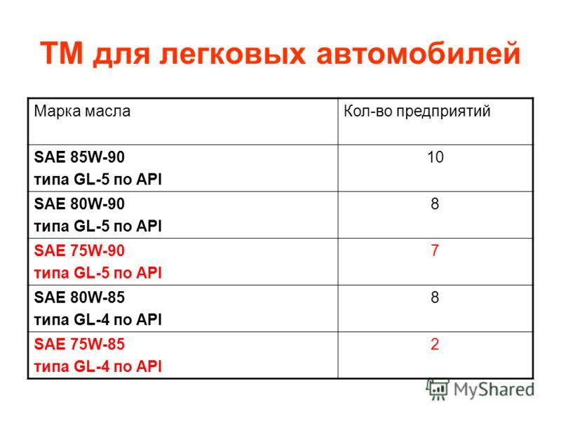 ТМ для легковых автомобилей Марка маслаКол-во предприятий SAE 85W-90 типа GL-5 по API 10 SAE 80W-90 типа GL-5 по API 8 SAE 75W-90 типа GL-5 по API 7 SAE 80W-85 типа GL-4 по API 8 SAE 75W-85 типа GL-4 по API 2