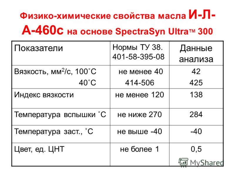 Физико-химические свойства масла И-Л- А-460с на основе SpectraSyn Ultra TM 300 Показатели Нормы ТУ 38. 401-58-395-08 Данные анализа Вязкость, мм 2 /с, 100˚С 40˚С не менее 40 414-506 42 425 Индекс вязкостине менее 120138 Температура вспышки ˚Сне ниже
