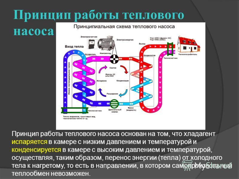 Принцип работы теплового насоса Принцип работы теплового насоса основан на том, что хладагент испаряется в камере с низким давлением и температурой и конденсируется в камере с высоким давлением и температурой, осуществляя, таким образом, перенос энер