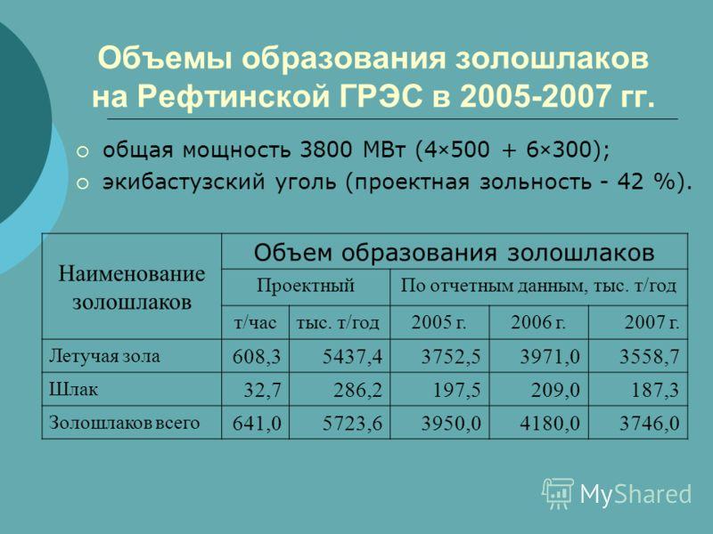 Объемы образования золошлаков на Рефтинской ГРЭС в 2005-2007 гг. общая мощность 3800 МВт (4×500 + 6×300); экибастузский уголь (проектная зольность - 42 %). Наименование золошлаков Объем образования золошлаков ПроектныйПо отчетным данным, тыс. т/год т