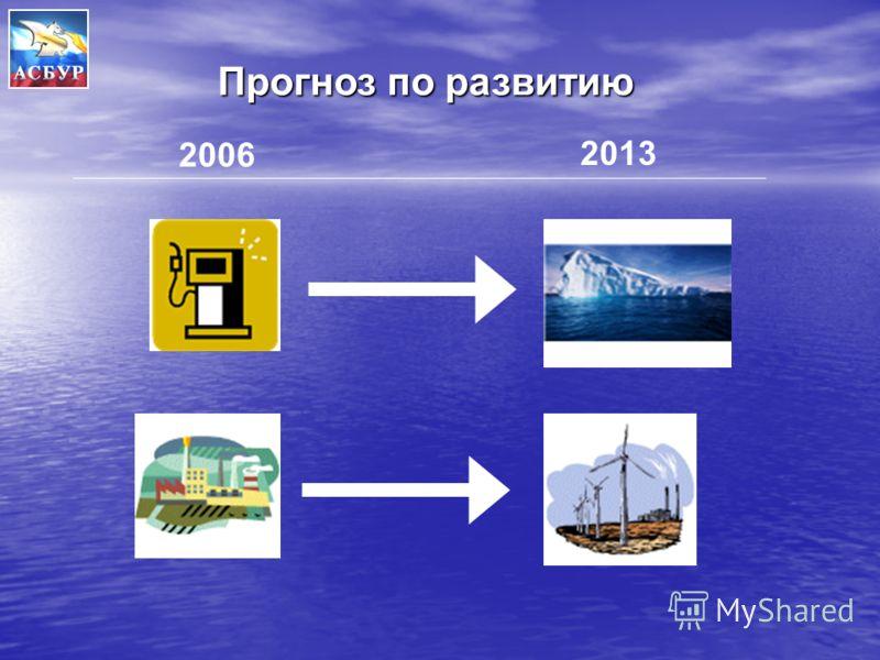 2006 2013 Прогноз по развитию
