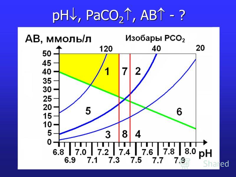 pH, PaCO 2, AB - ?
