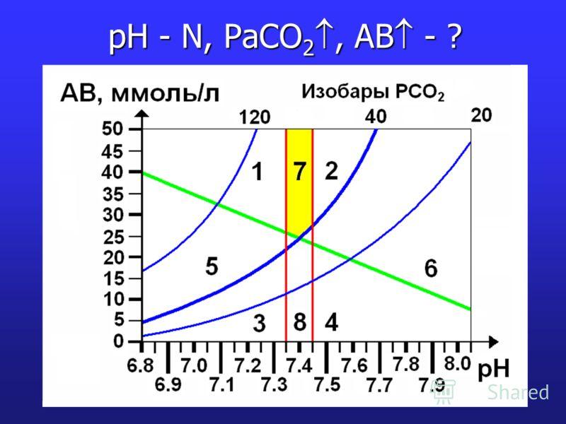 pH - N, PaCO 2, AB - ?