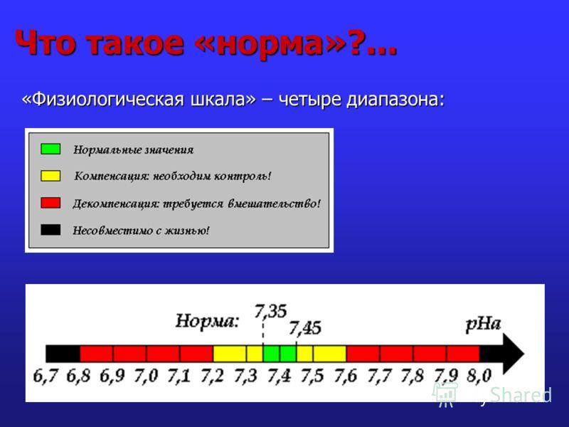 Что такое «норма»?... «Физиологическая шкала» – четыре диапазона:
