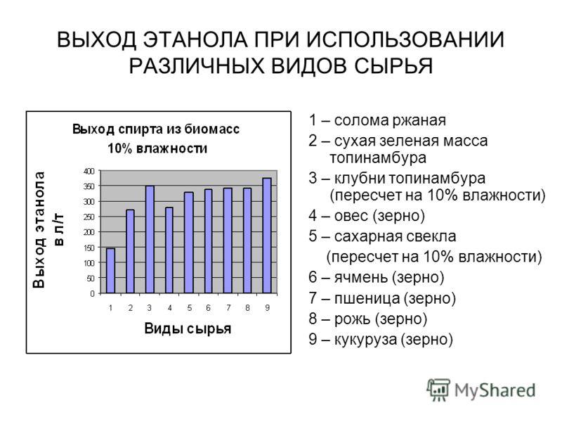 ВЫХОД ЭТАНОЛА ПРИ ИСПОЛЬЗОВАНИИ РАЗЛИЧНЫХ ВИДОВ СЫРЬЯ 1 – солома ржаная 2 – сухая зеленая масса топинамбура 3 – клубни топинамбура (пересчет на 10% влажности) 4 – овес (зерно) 5 – сахарная свекла (пересчет на 10% влажности) 6 – ячмень (зерно) 7 – пше