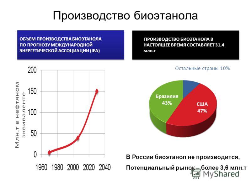 Производство биоэтанола США 47% Бразилия 43% Остальные страны 10% ОБЪЕМ ПРОИЗВОДСТВА БИОЭТАНОЛА ПО ПРОГНОЗУ МЕЖДУНАРОДНОЙ ЭНЕРГЕТИЧЕСКОЙ АССОЦИАЦИИ (IEA) ОБЪЕМ ПРОИЗВОДСТВА БИОЭТАНОЛА ПО ПРОГНОЗУ МЕЖДУНАРОДНОЙ ЭНЕРГЕТИЧЕСКОЙ АССОЦИАЦИИ (IEA) ПРОИЗВОД