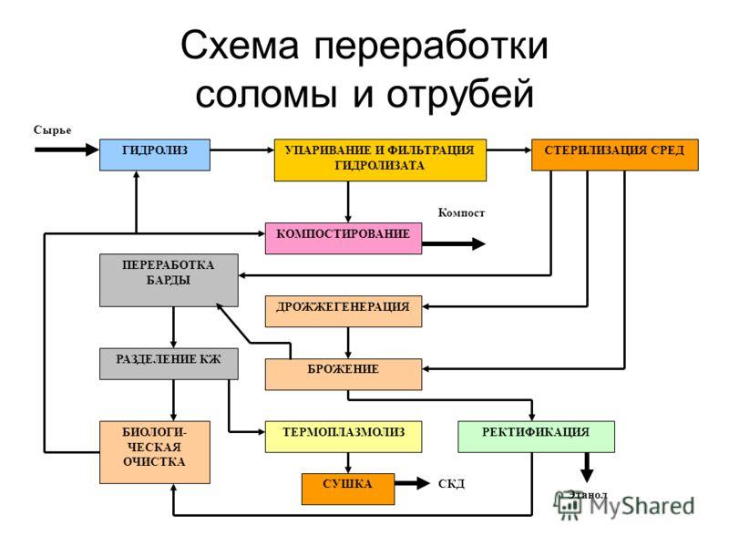 Схема переработки соломы и