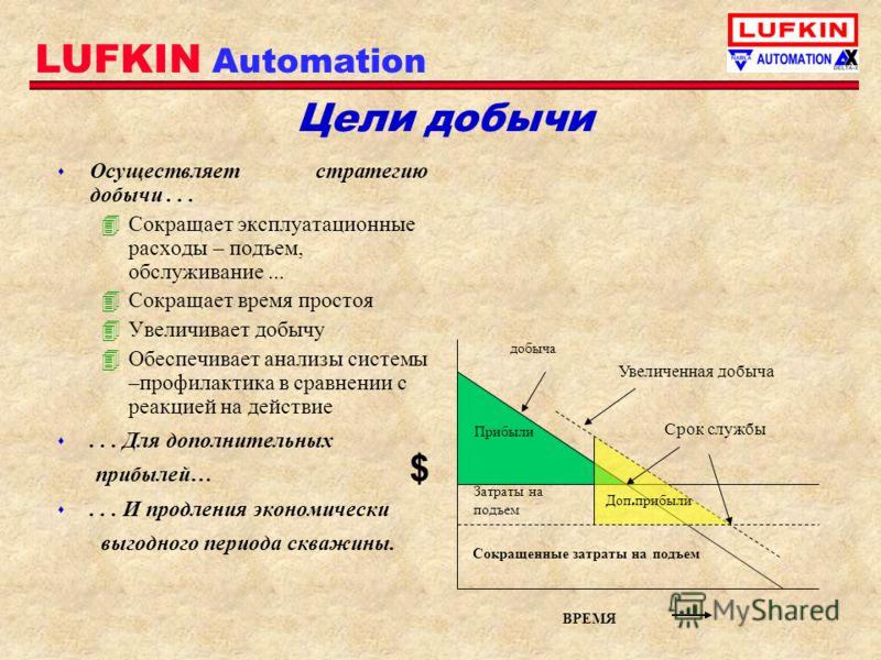 LUFKIN Automation Цели добычи s Осуществляет стратегию добычи... 4Сокращает эксплуатационные расходы – подъем, обслуживание... 4Сокращает время простоя 4Увеличивает добычу 4Обеспечивает анализы системы –профилактика в сравнении с реакцией на действие
