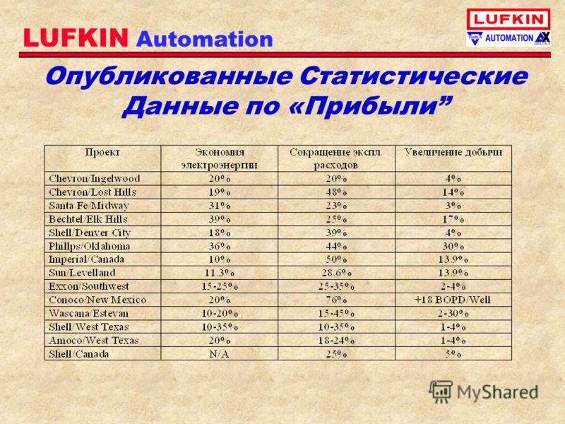 LUFKIN Automation Опубликованные Статистические Данные по «Прибыли