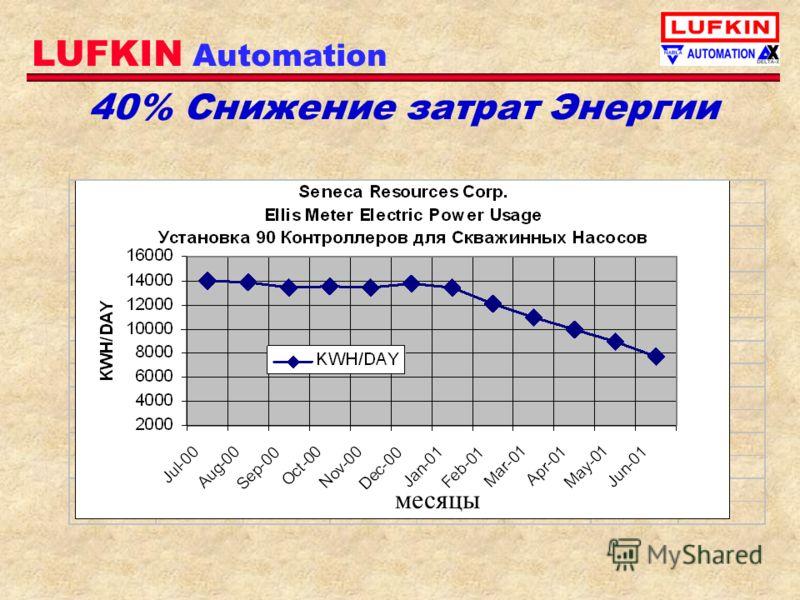 LUFKIN Automation 40% Снижение затрат Энергии месяцы