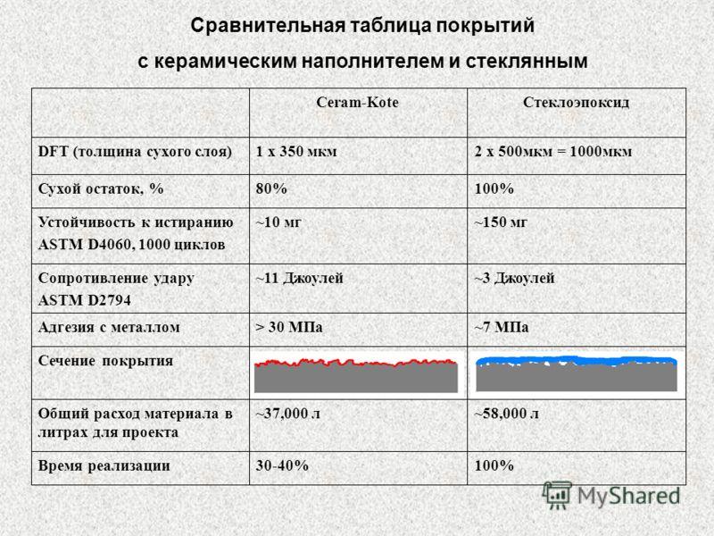 Сечение покрытия 100%30-40%Время реализации ~58,000 л~37,000 лОбщий расход материала в литрах для проекта 2 x 500мкм = 1000мкм1 x 350 мкмDFT (толщина сухого слоя) ~7 MПa> 30 MПaАдгезия с металлом ~11 Джоулей ~10 мг 80% Ceram-Kote ~3 ДжоулейСопротивле