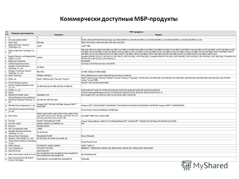 Коммерчески доступные МБР-продукты