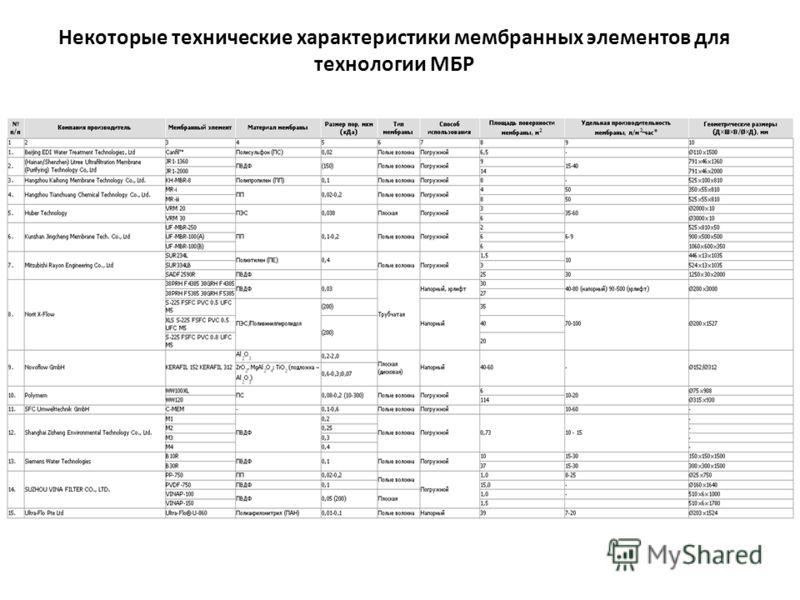 Некоторые технические характеристики мембранных элементов для технологии МБР