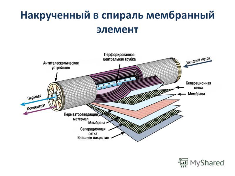 Накрученный в спираль мембранный элемент