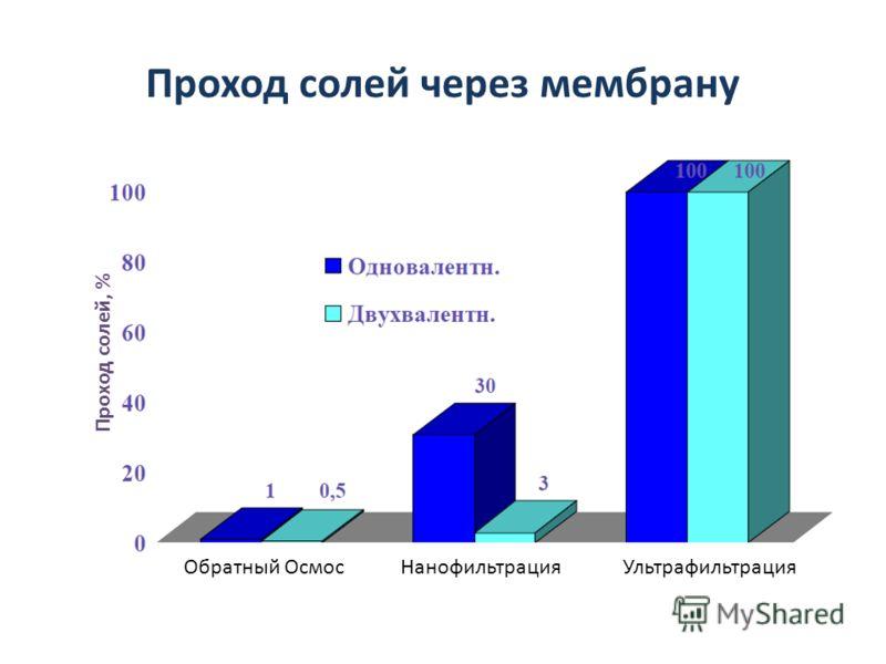 Проход солей через мембрану Обратный ОсмосНанофильтрацияУльтрафильтрация Проход солей, %