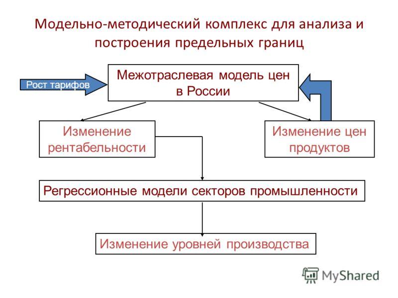 Модельно-методический комплекс для анализа и построения предельных границ Межотраслевая модель цен в России Изменение рентабельности Изменение цен продуктов Изменение уровней производства Регрессионные модели секторов промышленности Рост тарифов