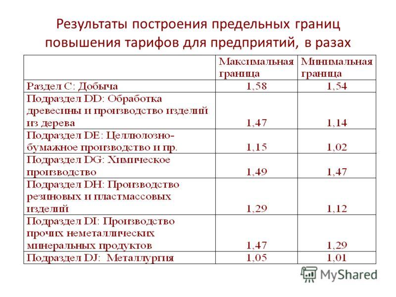 Результаты построения предельных границ повышения тарифов для предприятий, в разах