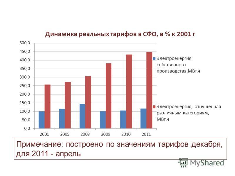 Примечание: построено по значениям тарифов декабря, для 2011 - апрель