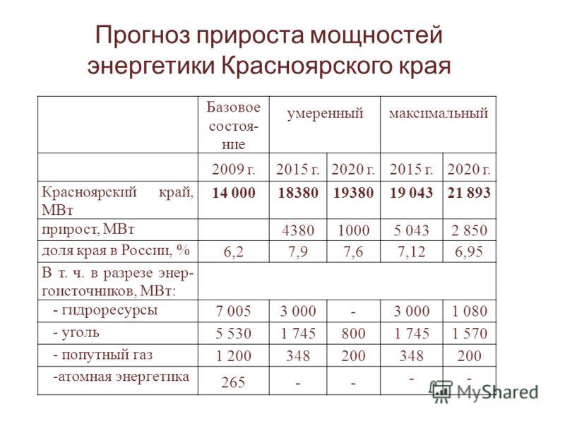 Базовое состоя- ние умеренныймаксимальный 2009 г.2015 г.2020 г.2015 г.2020 г. Красноярский край, МВт 14 000183801938019 04321 893 прирост, МВт 438010005 0432 850 доля края в России, % 6,27,97,67,126,95 В т. ч. в разрезе энер- гоисточников, МВт: - гид