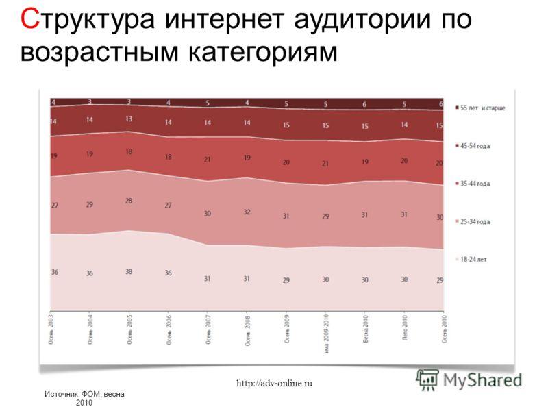 Источник: ФОМ, весна 2010 Структура интернет аудитории по возрастным категориям 11http://adv-online.ru