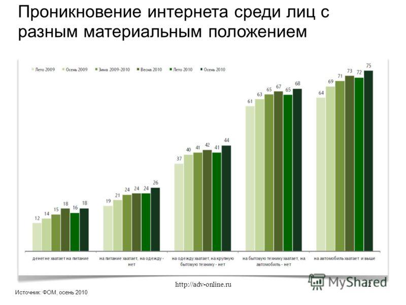 Источник: ФОМ, осень 2010 Проникновение интернета среди лиц с разным материальным положением 12http://adv-online.ru