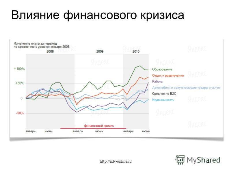 Влияние финансового кризиса 25http://adv-online.ru