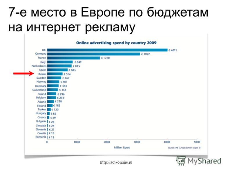 7-е место в Европе по бюджетам на интернет рекламу 5http://adv-online.ru