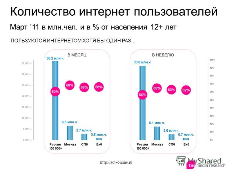 ПОЛЬЗУЮТСЯ ИНТЕРНЕТОМ ХОТЯ БЫ ОДИН РАЗ… Количество интернет пользователей Март 11 в млн.чел. и в % от населения 12+ лет 9http://adv-online.ru