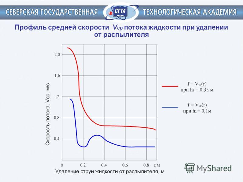 Профиль средней скорости V ср потока жидкости при удалении от распылителя