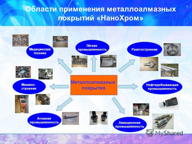 Области применения металлоалмазных покрытий «НаноХром» Медицинская техника Металлоалмазные покрытия Машино- строение Атомная промышленность Авиационная промышленность Нефтедобывающая промышленность Ракетостроение Лёгкая промышленность