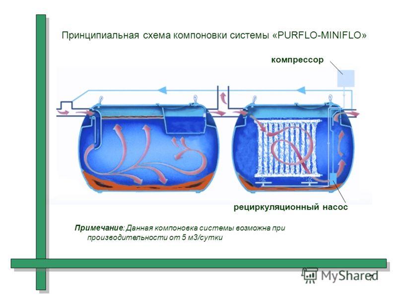 7 Принципиальная схема компоновки системы «PURFLO-MINIFLO» компрессор рециркуляционный насос Примечание: Данная компоновка системы возможна при производительности от 5 м3/сутки