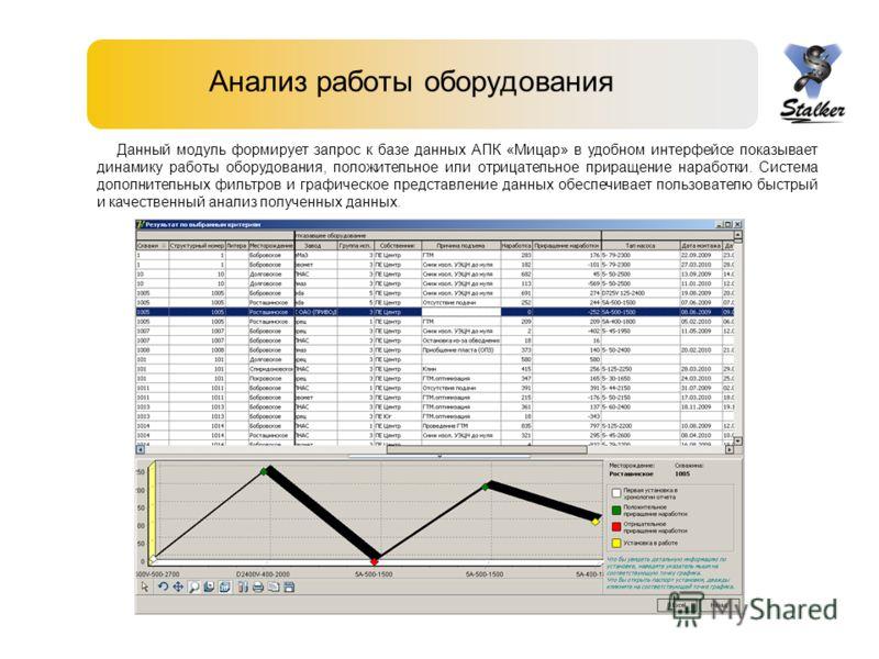 Анализ работы оборудования Данный модуль формирует запрос к базе данных АПК «Мицар» в удобном интерфейсе показывает динамику работы оборудования, положительное или отрицательное приращение наработки. Система дополнительных фильтров и графическое пред